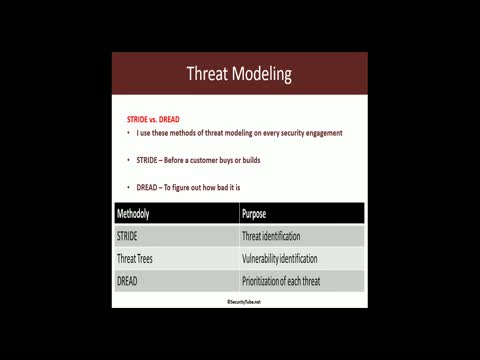 Threat Modelling and Reporting Part 1