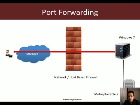 Pentesting Windows Endpoints: Port Forwarding