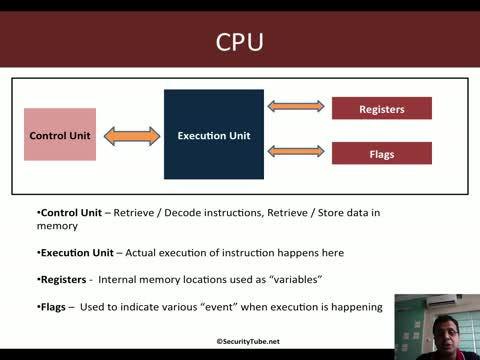 Module 1: CPU Registers