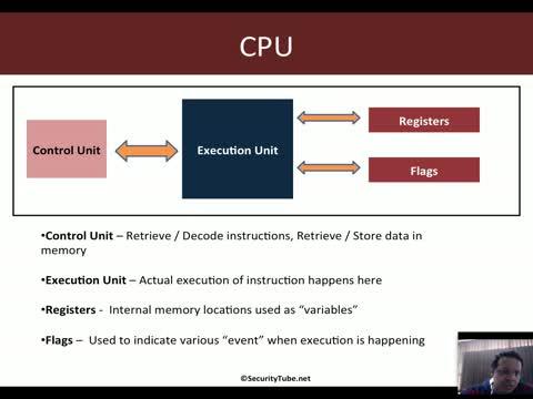 IA-32 Architecture Basics