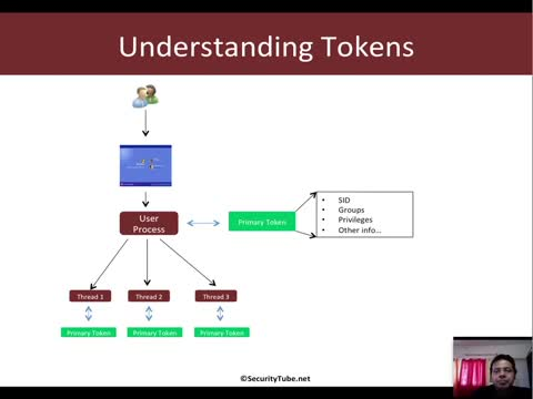 Post-Exploitation: Token Stealing and Incognito