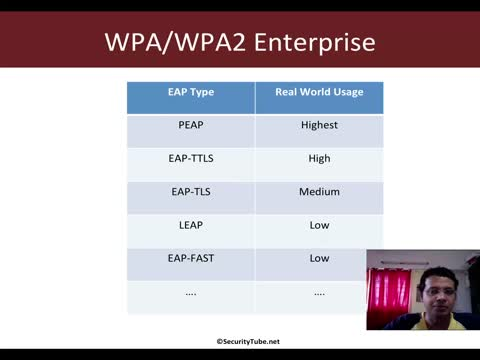 EAP Types and PEAP Demo